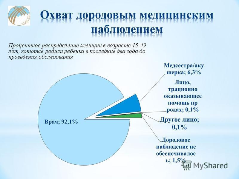Процентное распределение женщин в возрасте 15-49 лет, которые родили ребенка в последние два года до проведения обследования