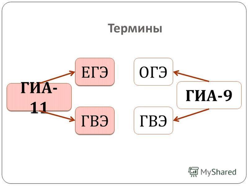 Термины ГИА - 11 ГИА -9 ЕГЭ ОГЭ ГВЭ