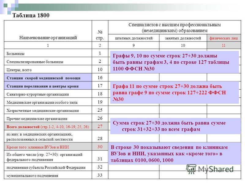 Таблица 1800 Наименование организаций стр. Специалистов с высшим профессиональным (немедицинским) образованием штатных должностейзанятых должностейфизических лиц 1291011 Больницы 1 Специализированные больницы 2 Центры, всего 10 Станции скорой медицин