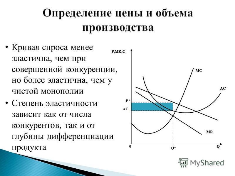 Кривая спроса менее эластична, чем при совершенной конкуренции, но более эластична, чем у чистой монополии Степень эластичности зависит как от числа конкурентов, так и от глубины дифференциации продукта AC P,MR,С Q0 MC MR Q* P* AC P,MR,С Q0 MC MR AC