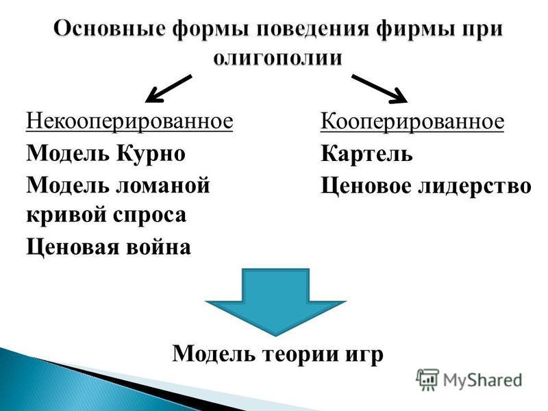 Некооперированное Модель Курно Модель ломаной кривой спроса Ценовая война Кооперированное Картель Ценовое лидерство Модель теории игр