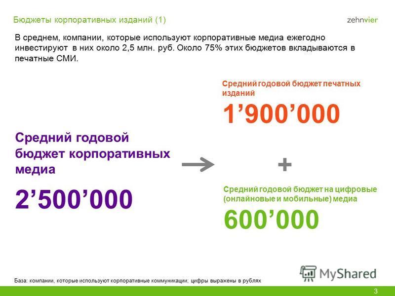 Бюджеты корпоративных изданий (1) В среднем, компании, которые используют корпоративные медиа ежегодно инвестируют в них около 2,5 млн. руб. Около 75% этих бюджетов вкладываются в печатные СМИ. 3 Средний годовой бюджет корпоративных медиа 2500000 Баз