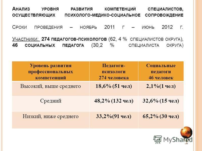 А НАЛИЗ УРОВНЯ РАЗВИТИЯ КОМПЕТЕНЦИЙ СПЕЦИАЛИСТОВ, ОСУЩЕСТВЛЯЮЩИХ ПСИХОЛОГО - МЕДИКО - СОЦИАЛЬНОЕ СОПРОВОЖДЕНИЕ С РОКИ ПРОВЕДЕНИЯ – НОЯБРЬ 2011 Г – ИЮНЬ 2012 Г. У ЧАСТНИКИ : 274 ПЕДАГОГОВ - ПСИХОЛОГОВ (62, 4 % СПЕЦИАЛИСТОВ ОКРУГА ), 46 СОЦИАЛЬНЫХ ПЕДА