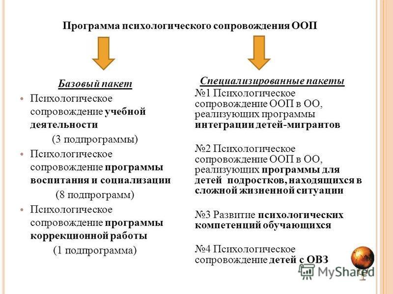 Программа психологического сопровождения ООП Базовый пакет Психологическое сопровождение учебной деятельности (3 подпрограммы) Психологическое сопровождение программы воспитания и социализации (8 подпрограмм) Психологическое сопровождение программы к