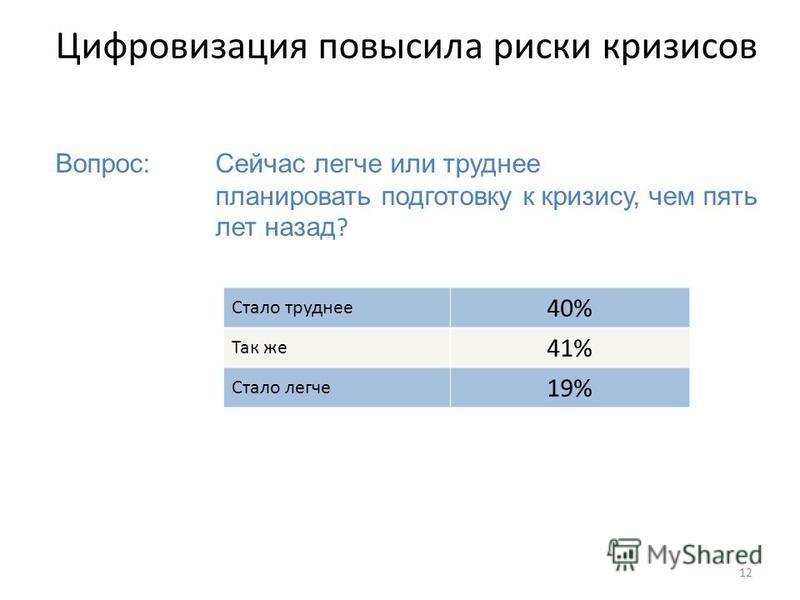12 Цифровизация повысила риски кризисов Вопрос: Сейчас легче или труднее планировать подготовку к кризису, чем пять лет назад ? Стало труднее 40% Так же 41% Стало легче 19%