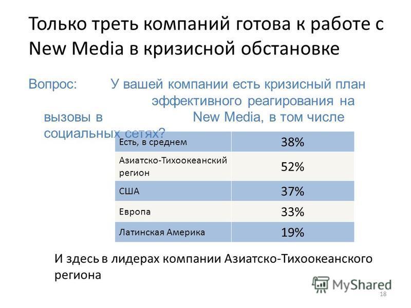 18 Только треть компаний готова к работе с New Media в кризисной обстановке Вопрос: У вашей компании есть кризисный план эффективного реагирования на вызовы в New Media, в том числе социальных сетях? Есть, в среднем 38% Азиатско-Тихоокеанский регион