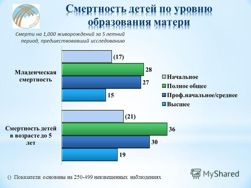 () Показатели основаны на 250-499 невзвешенных наблюдениях