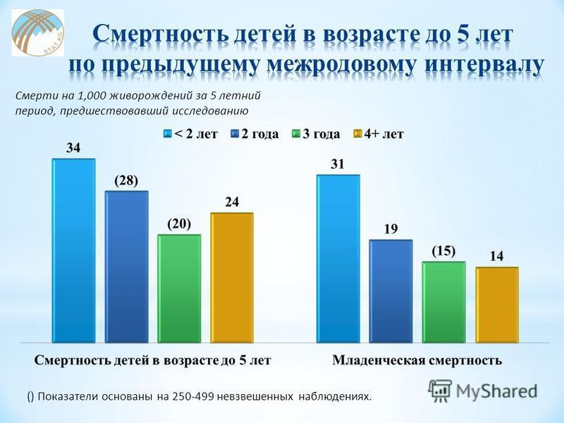 () Показатели основаны на 250-499 невзвешенных наблюдениях.