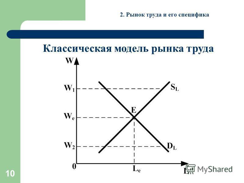10 2. Рынок труда и его специфика Классическая модель рынка труда