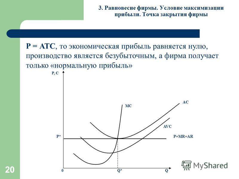 20 3. Равновесие фирмы. Условие максимизации прибыли. Точка закрытия фирмы Р = АТС, то экономическая прибыль равняется нулю, производство является безубыточным, а фирма получает только «нормальную прибыль» AVC AC MC P, С Q0 P=MR=ARP* Q*