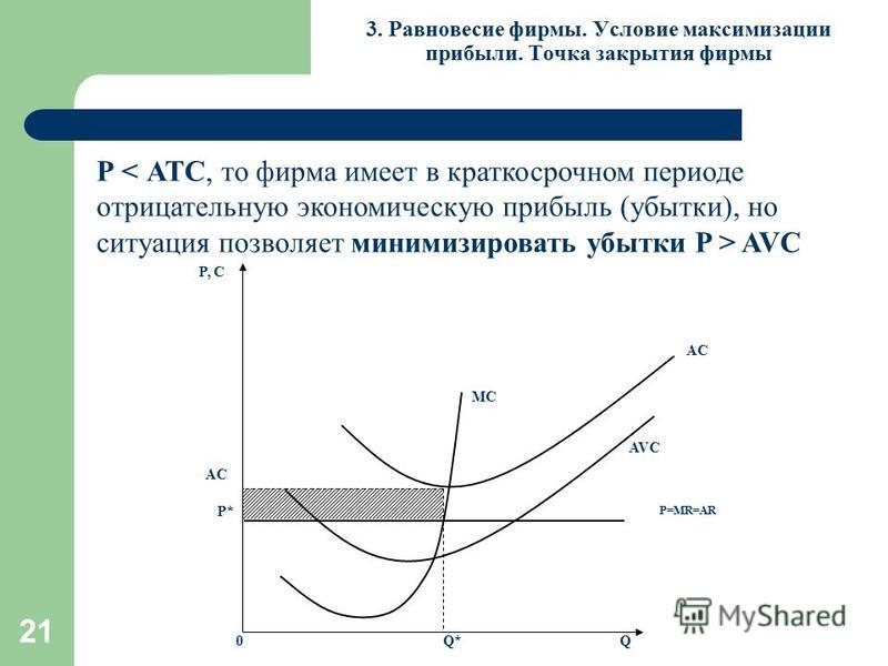 21 3. Равновесие фирмы. Условие максимизации прибыли. Точка закрытия фирмы Р AVC MC P, С Q0 P=MR=AR P* Q* AC AVC AC