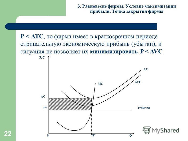 22 3. Равновесие фирмы. Условие максимизации прибыли. Точка закрытия фирмы Р < АТС, то фирма имеет в краткосрочном периоде отрицательную экономическую прибыль (убытки), и ситуация не позволяет их минимизировать P < AVC MC P, С Q0 P=MR=AR P* Q* AC AVC