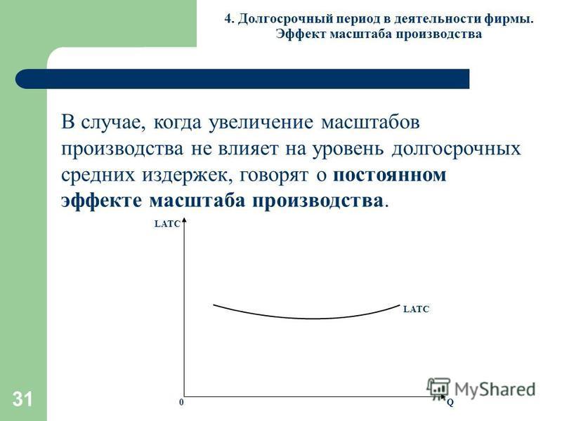 31 4. Долгосрочный период в деятельности фирмы. Эффект масштаба производства В случае, когда увеличение масштабов производства не влияет на уровень долгосрочных средних издержек, говорят о постоянном эффекте масштаба производства. LATC Q 0