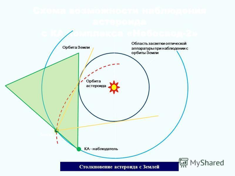 Схема возможности наблюдения астероида с КА комплекса «Небосвод-2» Схема возможности наблюдения астероида с КА комплекса «Небосвод-2» Область засветки оптической аппаратуры при наблюдении с орбиты Земли Орбита Земли Орбита астероида КА - наблюдатель