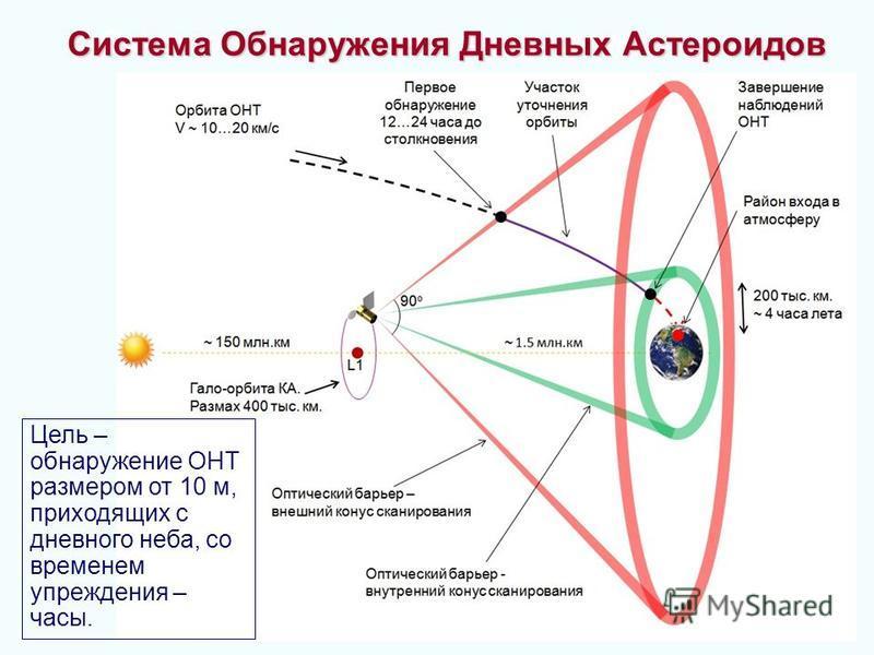 25 Система обнаружения дневных асте Система Обнаружения Дневных Астероидов Цель – обнаружение ОНТ размером от 10 м, приходящих с дневного неба, со временем упреждения – часы.