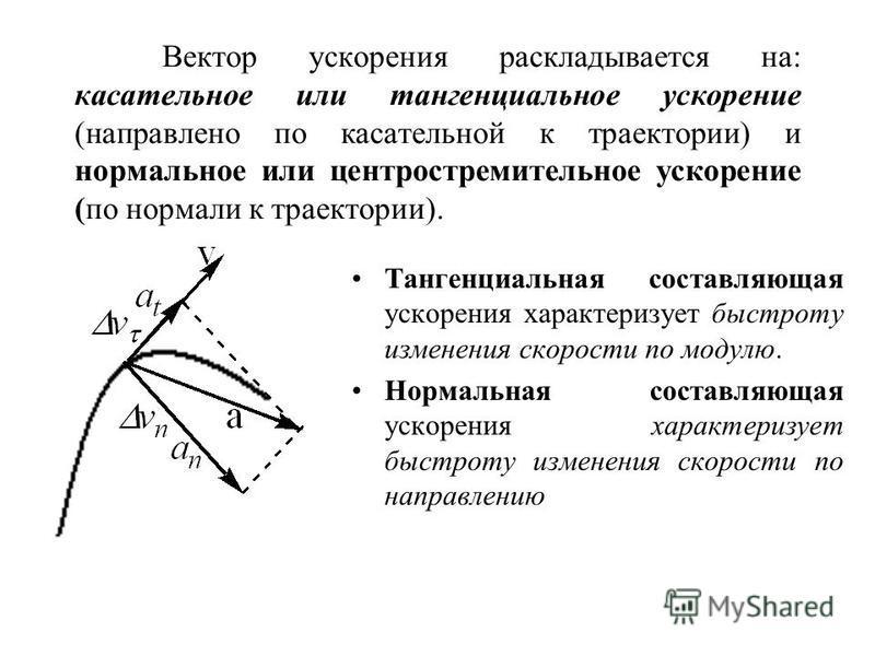 Вектор ускорения раскладывается на: касательное или тангенциальное ускорение (направлено по касательной к траектории) и нормальное или центростремительное ускорение (по нормали к траектории). Тангенциальная составляющая ускорения характеризует быстро