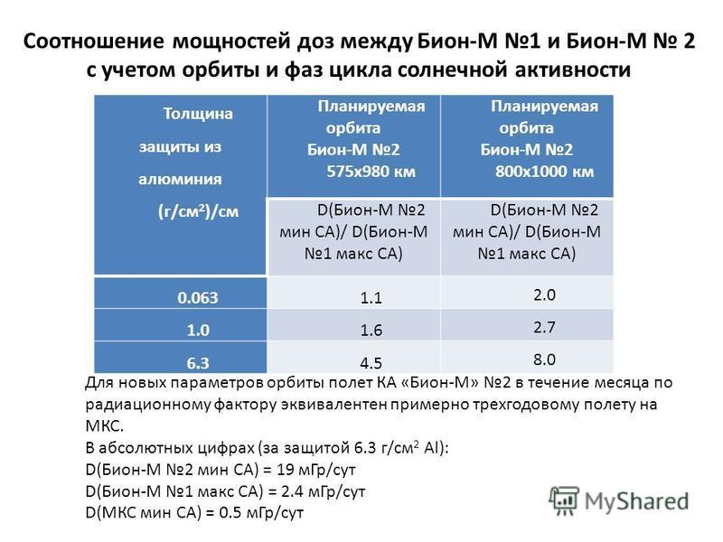 Толщина защиты из алюминия (г/см 2 )/см Планируемая орбита Бион-М 2 575 х 980 км Планируемая орбита Бион-М 2 800 х 1000 км D(Бион-М 2 мин СА)/ D(Бион-М 1 макс СА) 0.0631.1 2.0 1.01.6 2.7 6.34.5 8.0 Соотношение мощностей доз между Бион-М 1 и Бион-М 2