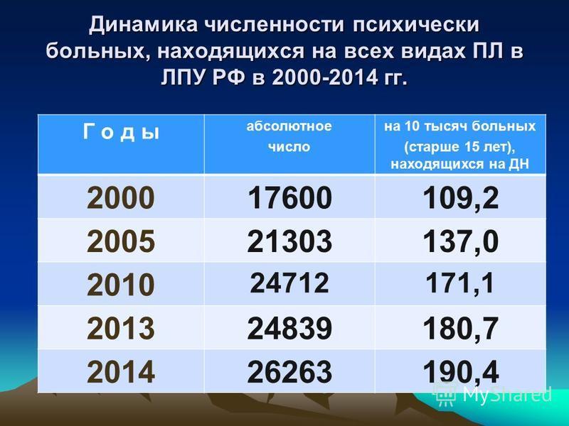 Динамика численности психически больных, находящихся на всех видах ПЛ в ЛПУ РФ в 2000-2014 гг. Г о д ы абсолютное число на 10 тысяч больных (старше 15 лет), находящихся на ДН 200017600109,2 200521303137,0 2010 24712171,1 201324839180,7 201426263190,4
