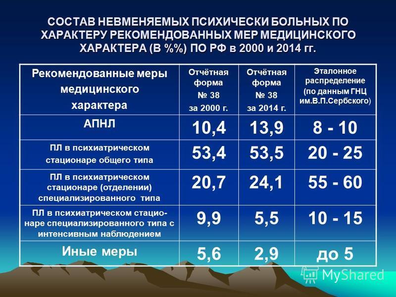 СОСТАВ НЕВМЕНЯЕМЫХ ПСИХИЧЕСКИ БОЛЬНЫХ ПО ХАРАКТЕРУ РЕКОМЕНДОВАННЫХ МЕР МЕДИЦИНСКОГО ХАРАКТЕРА (В %) ПО РФ в 2000 и 2014 гг. Рекомендованные меры медицинского характера Отчётная форма 38 за 2000 г. Отчётная форма 38 за 2014 г. Эталонное распределение