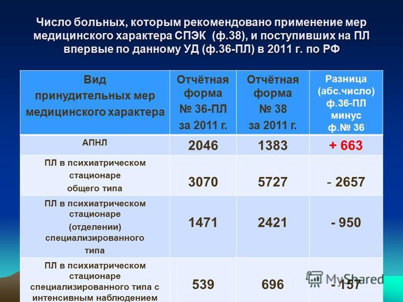 Число больных, которым рекомендовано применение мер медицинского характера СПЭК (ф.38), и поступивших на ПЛ впервые по данному УД (ф.36-ПЛ) в 2011 г. по РФ Вид принудительных мер медицинского характера Отчётная форма 36-ПЛ за 2011 г. Отчётная форма 3