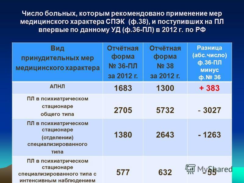 Число больных, которым рекомендовано применение мер медицинского характера СПЭК (ф.38), и поступивших на ПЛ впервые по данному УД (ф.36-ПЛ) в 2012 г. по РФ Вид принудительных мер медицинского характера Отчётная форма 36-ПЛ за 2012 г. Отчётная форма 3