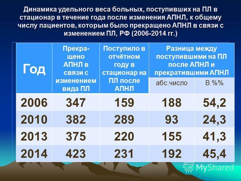 Динамика удельного веса больных, поступивших на ПЛ в стационар в течение года после изменения АПНЛ, к общему числу пациентов, которым было прекращено АПНЛ в связи с изменением ПЛ, РФ (2006-2014 гг.) Год Прекра- щено АПНЛ в связи с изменением вида ПЛ