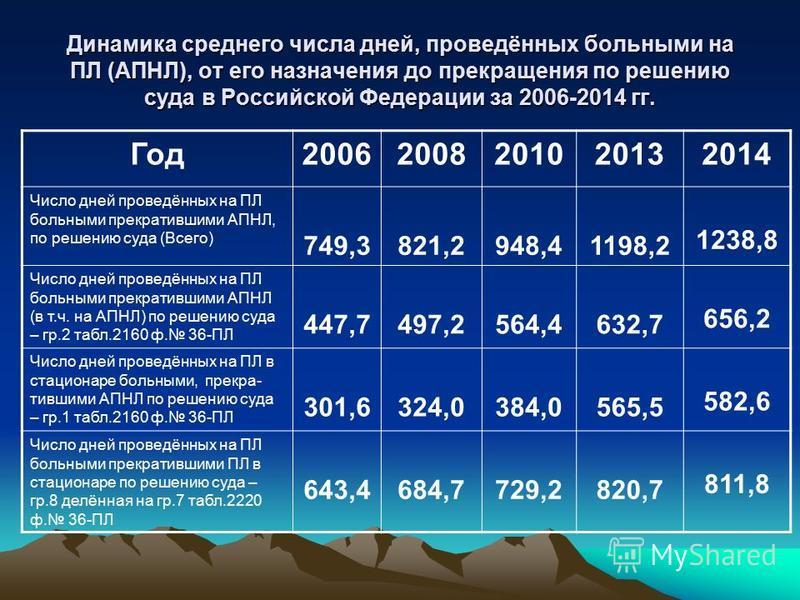 Динамика среднего числа дней, проведённых больными на ПЛ (АПНЛ), от его назначения до прекращения по решению суда в Российской Федерации за 2006-2014 гг. Год 20062008201020132014 Число дней проведённых на ПЛ больными прекратившими АПНЛ, по решению су