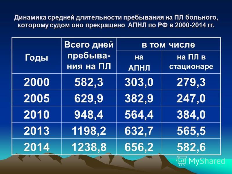 Динамика средней длительности пребывания на ПЛ больного, которому судом оно прекращено АПНЛ по РФ в 2000-2014 гг. Годы Всего дней пребыва- ния на ПЛ в том числе на АПНЛ на ПЛ в стационаре 2000582,3303,0279,3 2005629,9382,9247,0 2010948,4564,4384,0 20