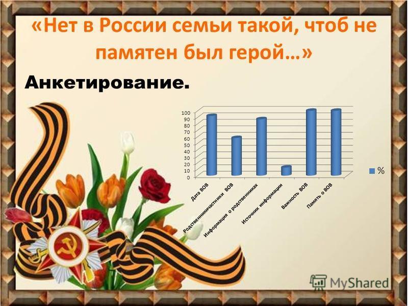 «Нет в России семьи такой, чтоб не памятен был герой…» Анкетирование.
