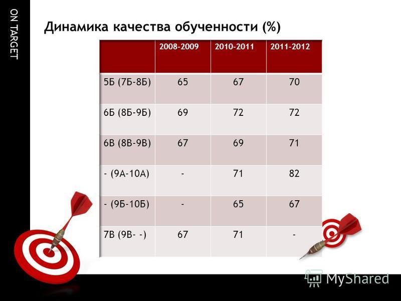 ON TARGET Динамика качества обученности (%)