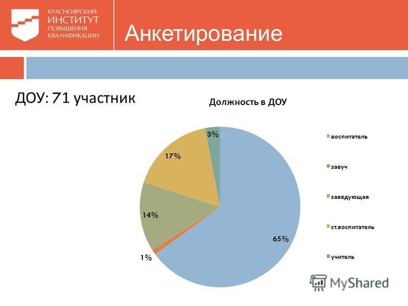 Анкетирование ДОУ : 71 участник