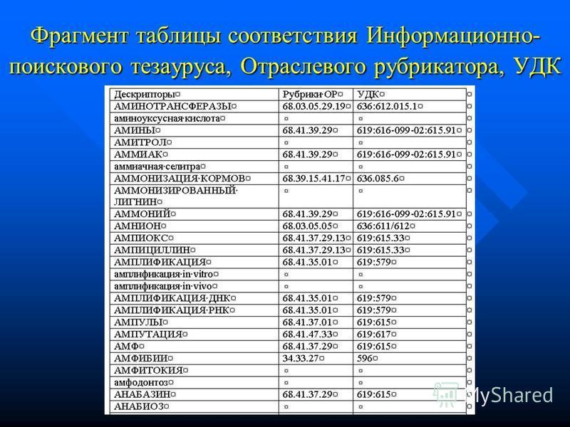 Фрагмент таблицы соответствия Информационно- поискового тезауруса, Отраслевого рубрикатора, УДК