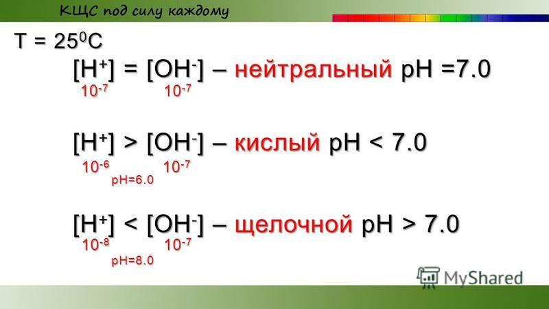 T = 25 0 С [H + ] = [OH - ] – нейтральный рН =7.0 [H + ] > [OH - ] – кислый рН [OH - ] – кислый рН < 7.0 [H + ] 7.0 10 -7 10 -6 10 -7 10 -8 10 -7 pH=6.0 pH=8.0