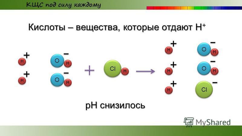 Кислоты – вещества, которые отдают Н + О н н О н н Сl Сl н О н н О н н н Сl Сl рН снизилось