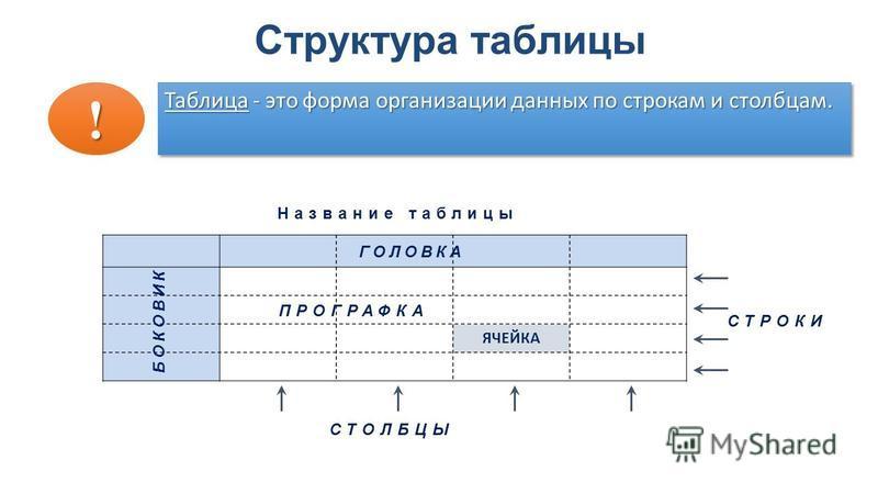 Структура таблицы Таблица - это форма организации данных по строкам и столбцам. ! СТОЛБЦЫ СТРОКИ ГОЛОВКА БОКОВИК ПРОГРАФКА Название таблицы ЯЧЕЙКА