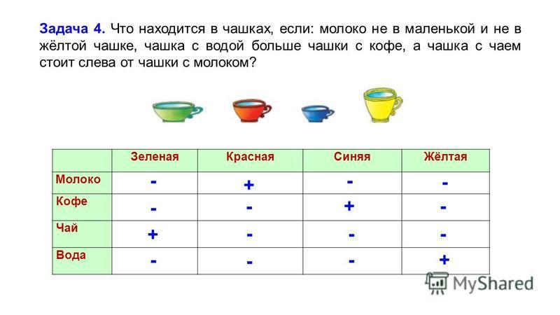 Зеленая КраснаяСиняяЖёлтая Молоко Кофе Чай Вода Задача 4. Что находится в чашках, если: молоко не в маленькой и не в жёлтой чашке, чашка с водой больше чашки с кофе, а чашка с чаем стоит слева от чашки с молоком? + + + +- - - - - - - - - - --