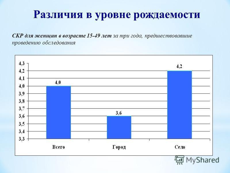 СКР для женщин в возрасте 15-49 лет за три года, предшествовавшие проведению обследования Различия в уровне рождаемости