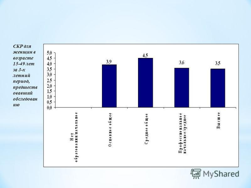 Рождаемость по уровню образования СКР для женщин в возрасте 15-49 лет за 3-х летний период, предшеств опавший обследован ию Слишком мало случаев