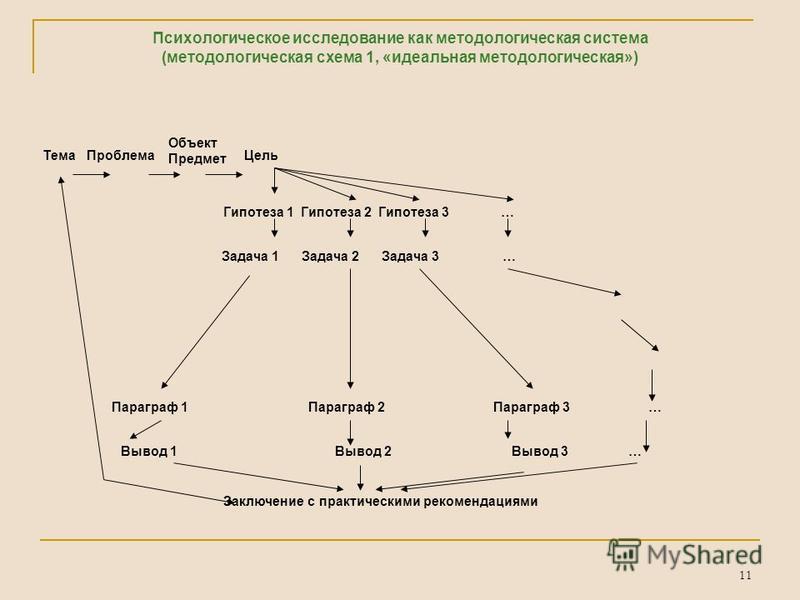 11 Психологическое исследование как методологическая система (методологическая схема 1, «идеальная методологическая») Тема Проблема Объект Предмет Цель Гипотеза 1 Гипотеза 2 Гипотеза 3 … Задача 1 Задача 2 Задача 3 … Параграф 1 Параграф 2 Параграф 3 …