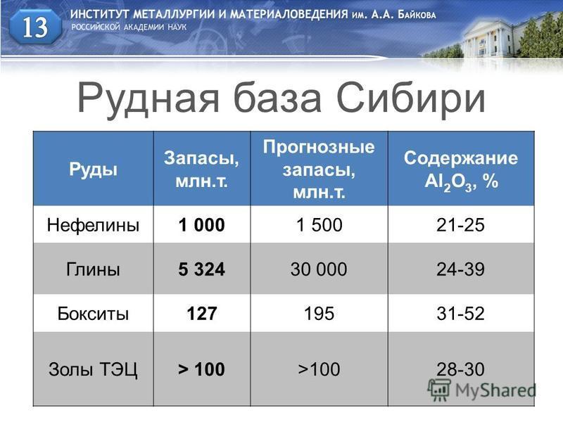 Руды Запасы, млн.т. Прогнозные запасы, млн.т. Содержание Al 2 O 3, % Нефелины 1 0001 50021-25 Глины 5 32430 00024-39 Бокситы 12719531-52 Золы ТЭЦ> 100 28-30 Рудная база Сибири