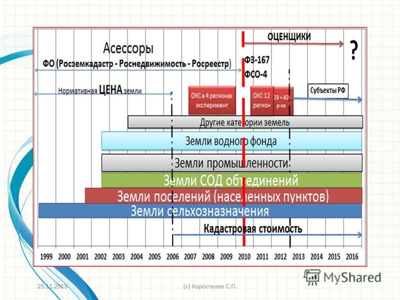 Новое окружение 25.11.2015(c) Коростелев С.П.