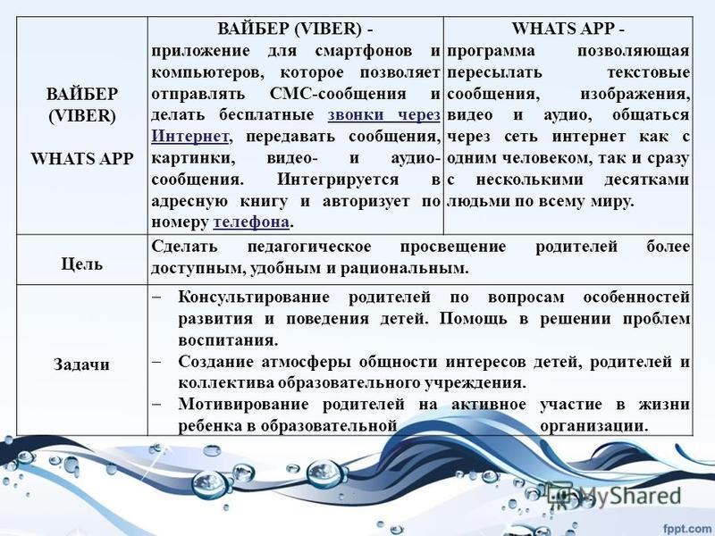 ВАЙБЕР (VIBER) WHATS APP ВАЙБЕР (VIBER) - приложение для смартфонов и компьютеров, которое позволяет отправлять СМС-сообщения и делать бесплатные звонки через Интернет, передавать сообщения, картинки, видео- и аудио- сообщения. Интегрируется в адресн