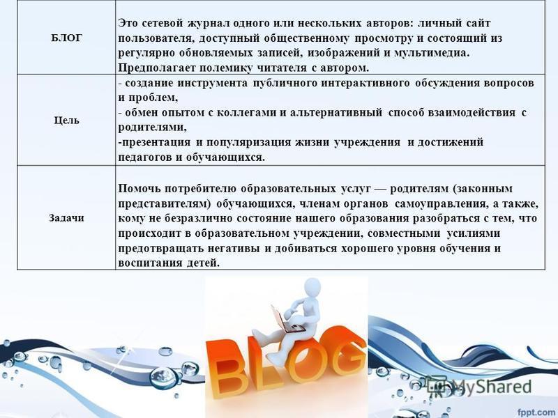БЛОГ Это сетевой журнал одного или нескольких авторов: личный сайт пользователя, доступный общественному просмотру и состоящий из регулярно обновляемых записей, изображений и мультимедиа. Предполагает полемику читателя с автором. Цель - создание инст