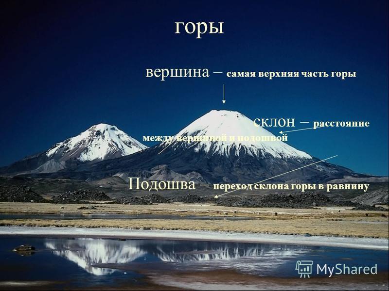 горы вершина – самая верхняя часть горы склон – расстояние между вершиной и подошвой Подошва – переход склона горы в равнину