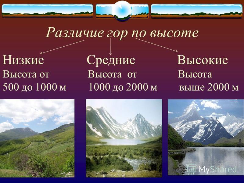 Различие гор по высоте Низкие Средние Высокие Высота от Высота от Высота 500 до 1000 м 1000 до 2000 м выше 2000 м