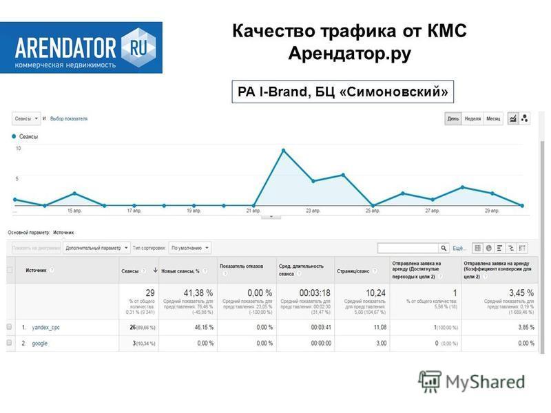 Качество трафика от КМС Арендатор.ру РА I-Brand, БЦ «Симоновский»