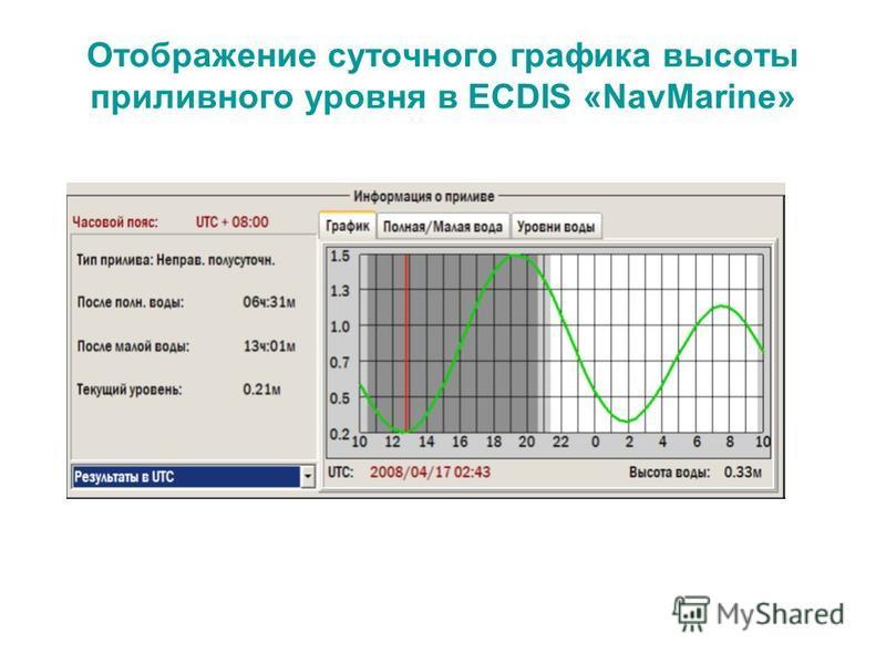 Отображение суточного графика высоты приливного уровня в ECDIS «NavMarine»