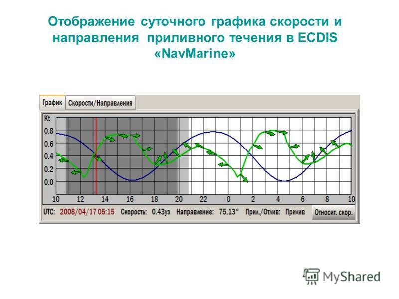 Отображение суточного графика скорости и направления приливного течения в ECDIS «NavMarine»