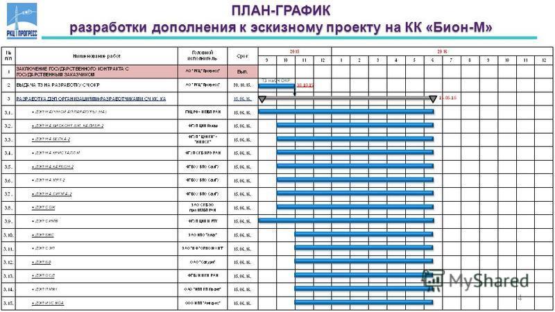 4 ПЛАН-ГРАФИК разработки дополнения к эскизному проекту на КК «Бион-М»