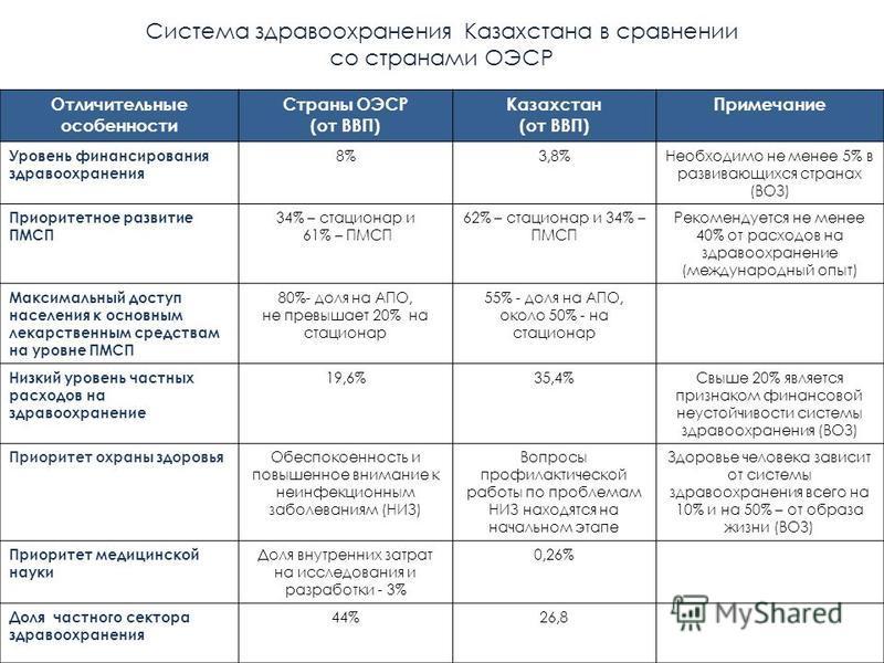 Система здравоохранения Казахстана в сравнении со странами ОЭСР Отличительные особенности Страны ОЭСР (от ВВП) Казахстан (от ВВП) Примечание Уровень финансирования здравоохранения 8%3,8%Необходимо не менее 5% в развивающихся странах (ВОЗ) Приоритетно